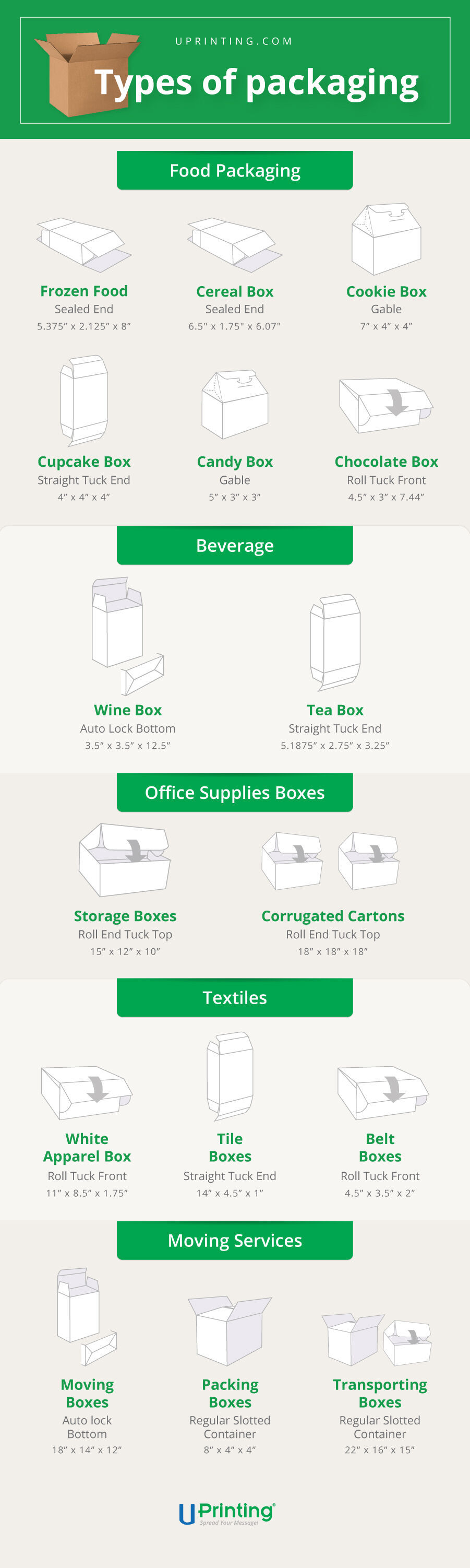 Packaging Types and specifications