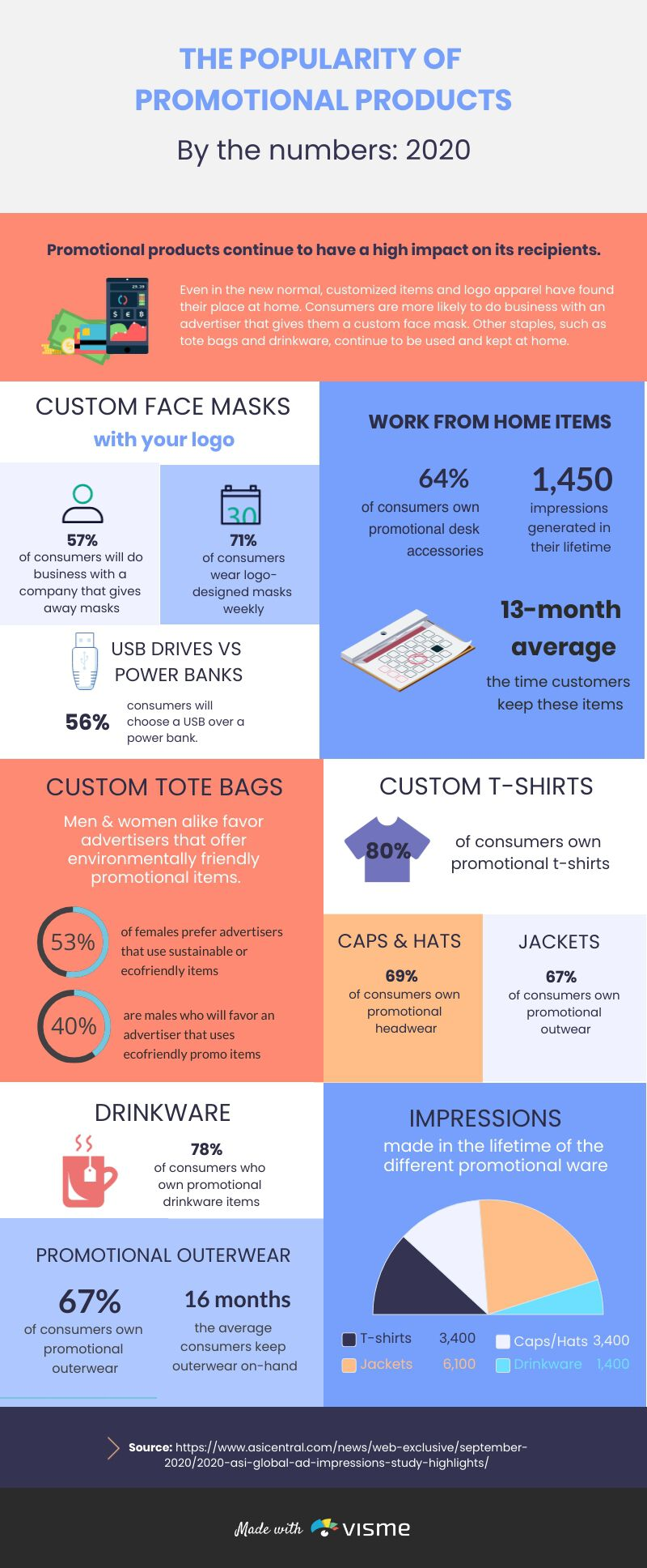 Behind The Popularity of Promotional Products  - UPrinting.com - Infographic